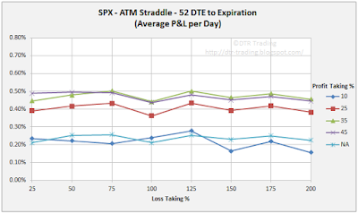 52 DTE SPX Short Straddle Summary Normalized Percent P&L Per Day Graph