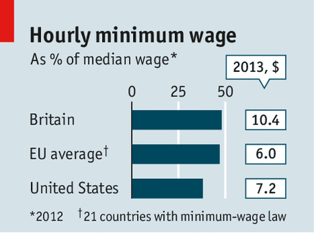 the raising of the federal minimum wage for the sake of economists and politicians During the past several decades, many studies found that raising the minimum wage does reduce the employment of teenagers and others with low skills but minimum-wage laws have remained popular among trade unionists and many politicians and periodically, some economists have contested the prevailing wisdom about.