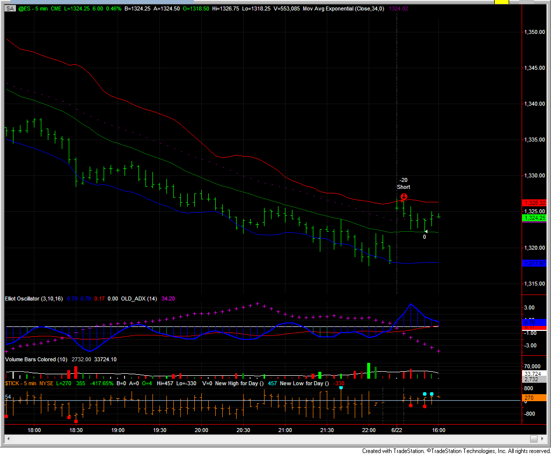June system trading pkns bangi