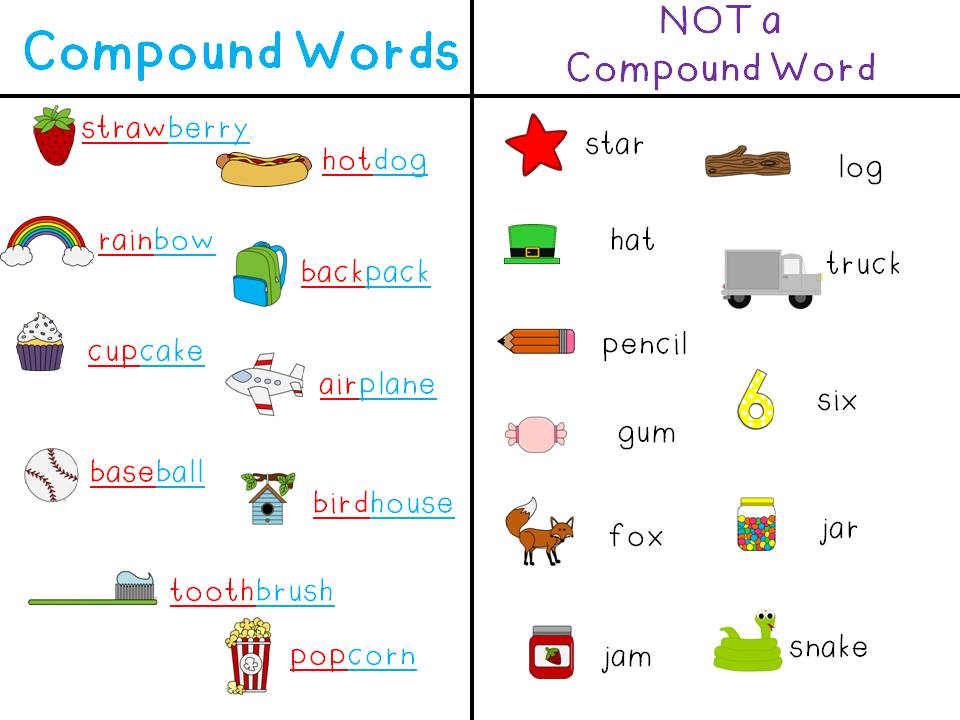 Copy Of Copy Of Compound Words Lessons Tes Teach – Compound Word Worksheets