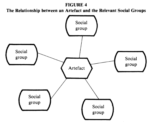 social construction of technology essay Social context of technology – essay  this paper explaining the theory of social construction of technology and providing with some examples cited in existing.