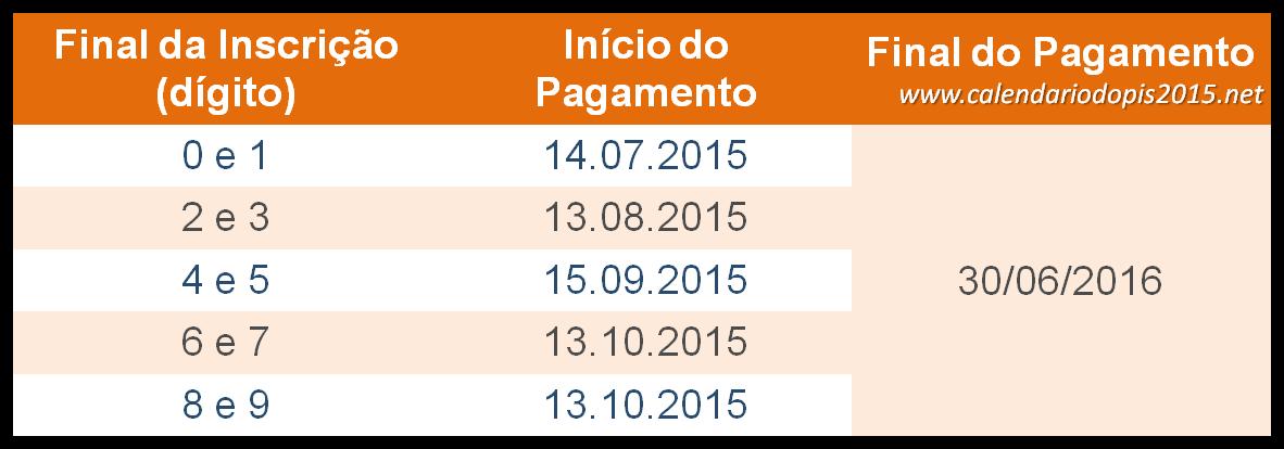 TABELA  DO PASEP/PIS