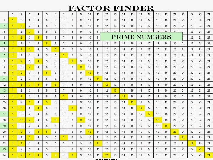 Numbers that have more than two factors these are composite numbers