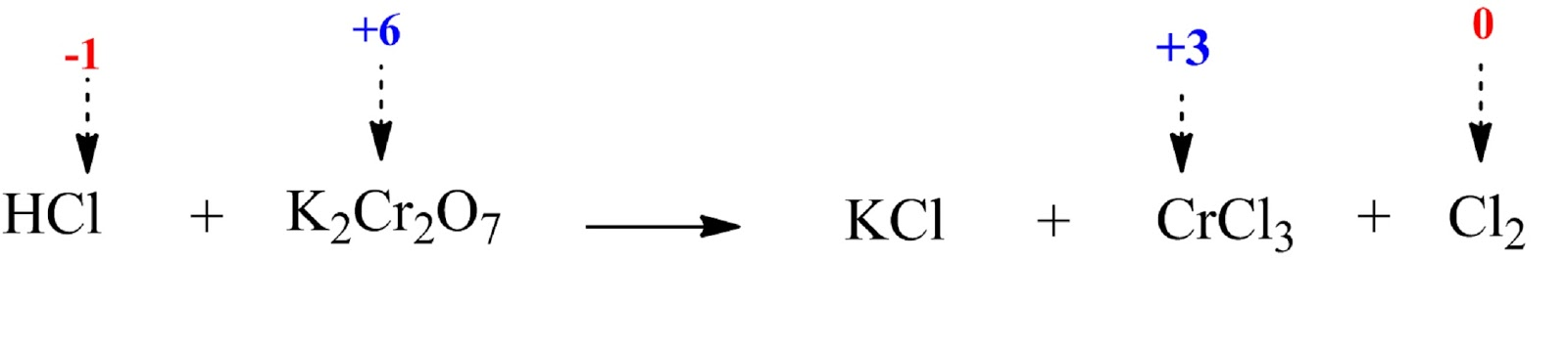 unbalanced reaction between HCl and K2Cr2O7