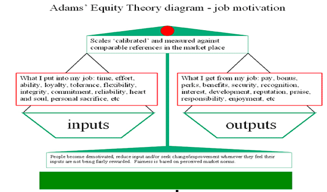 equity theory motivation in the supermarket