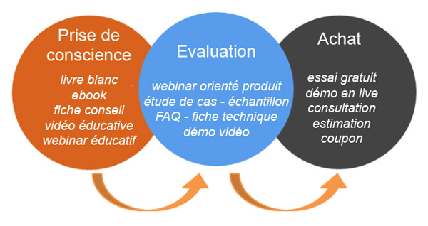 Marketing de contenu et cycle d'achat