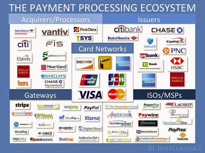 """ digital payments industry ecosystem"""