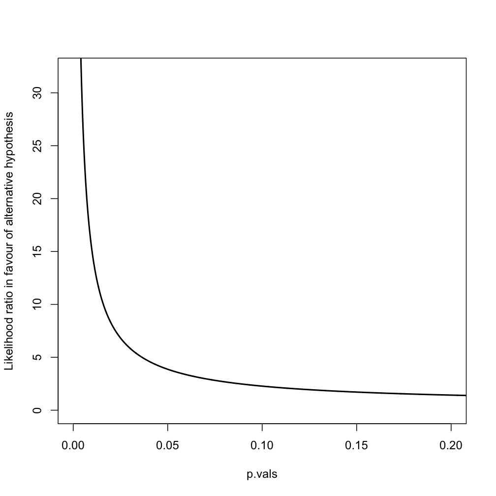 ratio test statistic asymptotic distribution In addition to the asymptotic test, you can request an exact likelihood ratio chi-square test by specifying the lrchi or chisq option in the exact statement see the section exact statistics for more information.