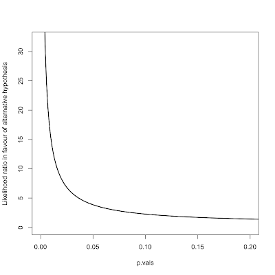 p values, the cliff effect and the nature of evidence