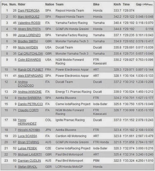 Hasil Free Practice 3 MotoGP Phillip Island Australia 2013