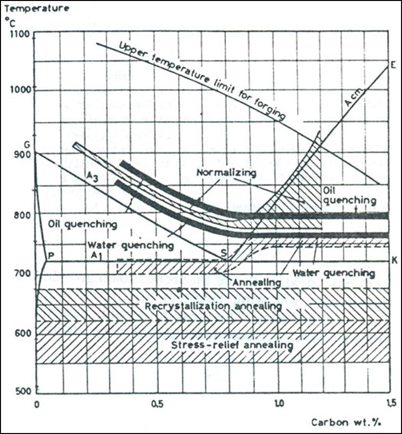 Pengaruh annealing terhadap kekuatan tarik baja karbon dan besi diagram kesetimbangan fe fe3c menunjukkan daerah untuk jenis jenis operasi heat treatment ccuart Image collections