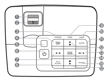 BenQ W1070 Projector Control Panel