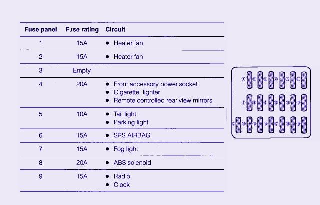 Fuse Box Diagram For 1999 Subaru Imprezza