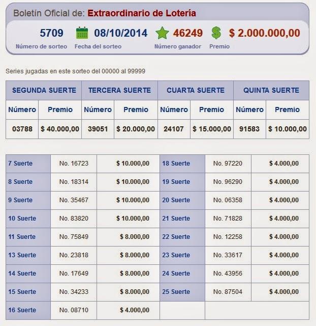 numeros ganadores de loteria nacional sorteo 5709