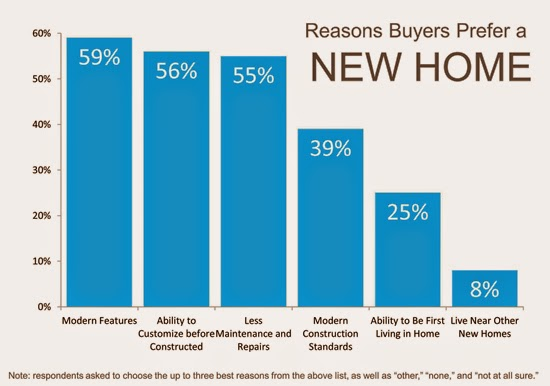 What do home buyers prefer new or existing homes