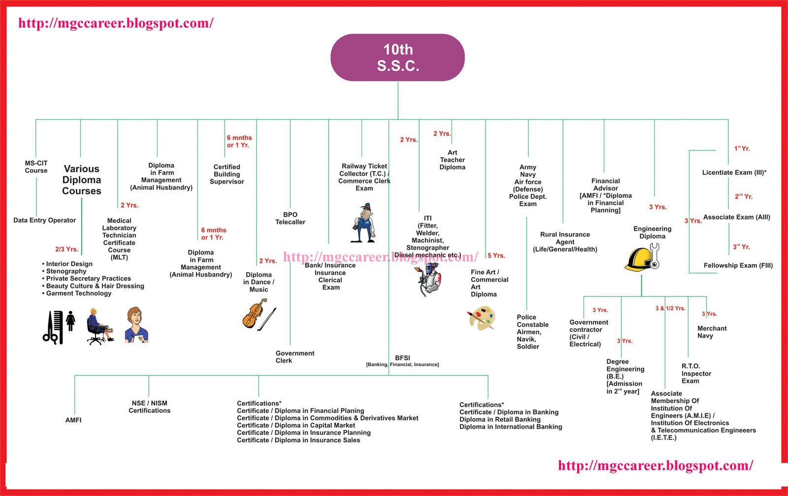 aptitude test syllabus for it companies pdf