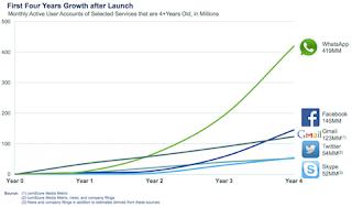 crecimiento redes sociales