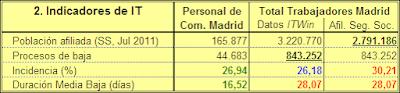 Tabla 2.-Indicadores comparativos de la IT de funcionarios y población general