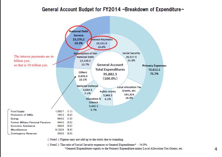 Chart: MoF Budget Breakdown