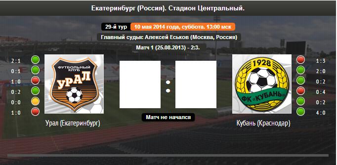 Футбол премьер лига россии прогноз на 25 тур