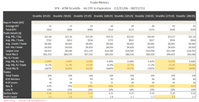 SPX Short Options Straddle Trade Metrics - 66 DTE - Risk:Reward 25% Exits