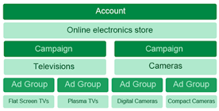 Google Adwords campaign for online electronic store