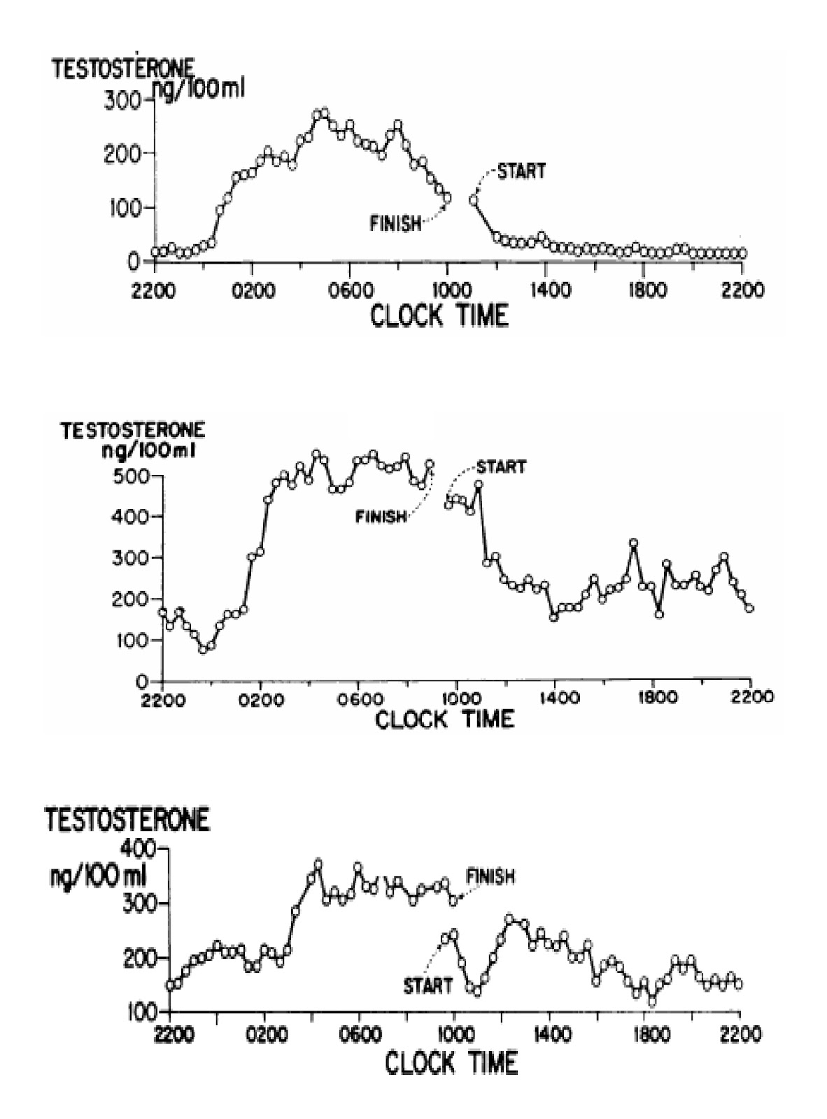 Concentración de testosterona en sangre en adolescentes durante el día