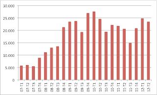 Ejecuciones Hipotecarias en España