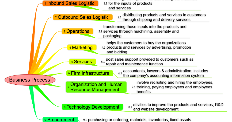 Accounting Information System Explain About Primary And