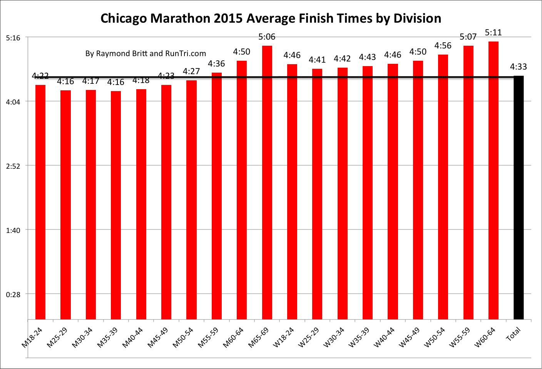 Chicago marathon 2015 date
