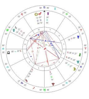 astrology zone july 5 greek referendum horoscope chart