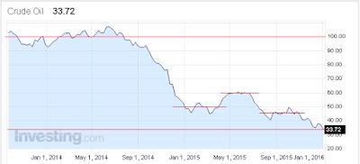 Um gráfico do site Investing onde se vê que o preço do petroleo caiu de 100 dólares para 33 dólares