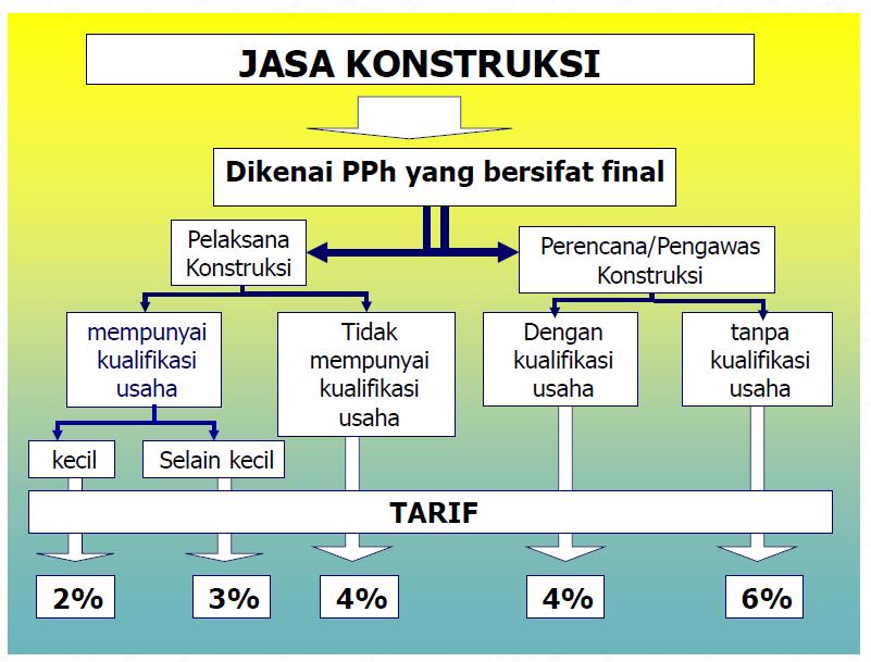 Skema tarif dan dasar pengenaan PPh Pasal 4 (2) yang bersifat final untuk Jasa Konstruksi