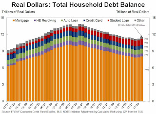 Total Real Household Debt