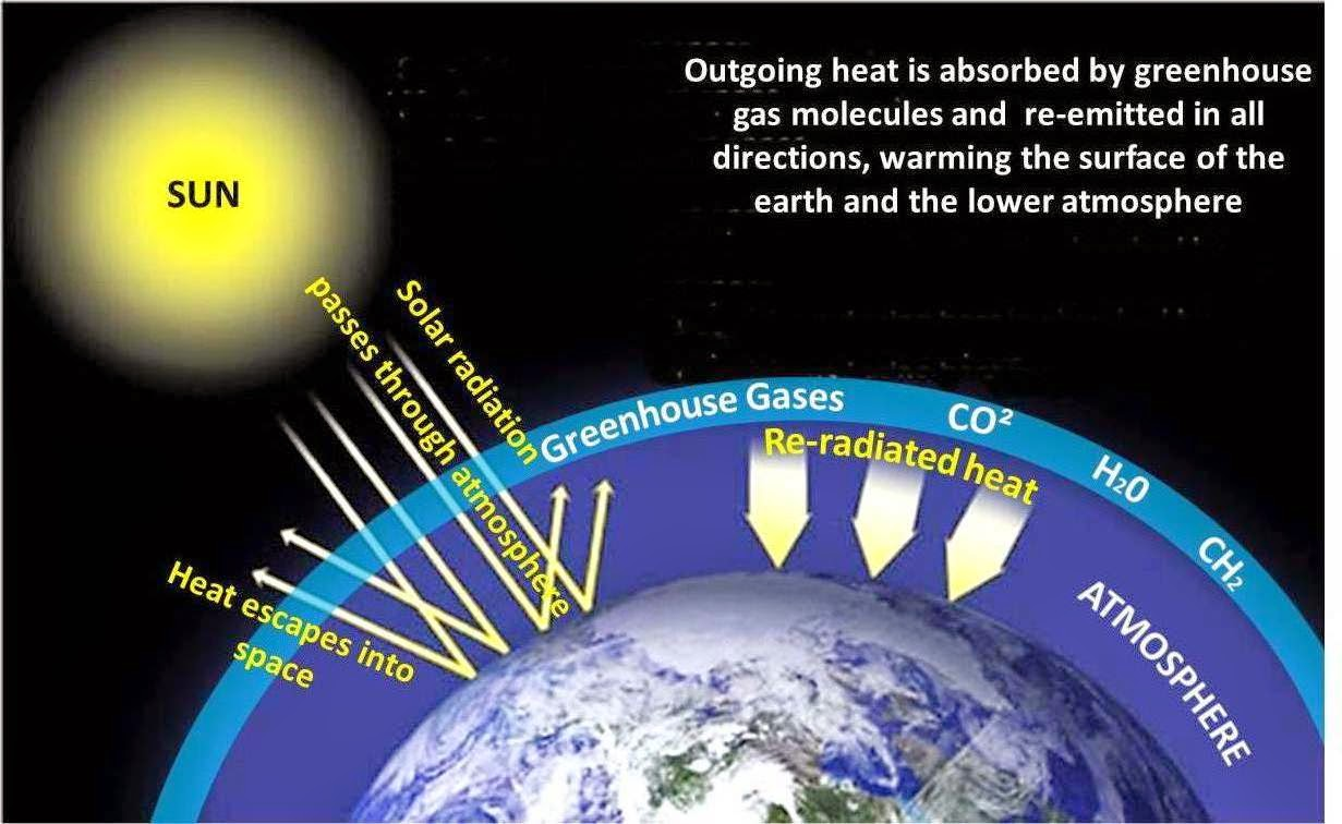 greenhouse gases and its effects pdf
