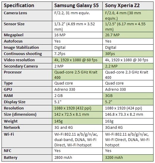 Galaxy S5 vs Xperia Z2 Specs Comparison Chart