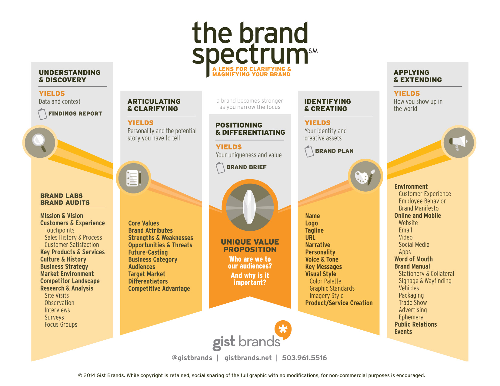 The Brand Spectrum - A Basic Guide to Branding: The Brand Evolution Process
