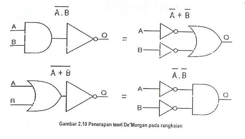 Teorema DeMorgan (DeMorgan's Theorm)