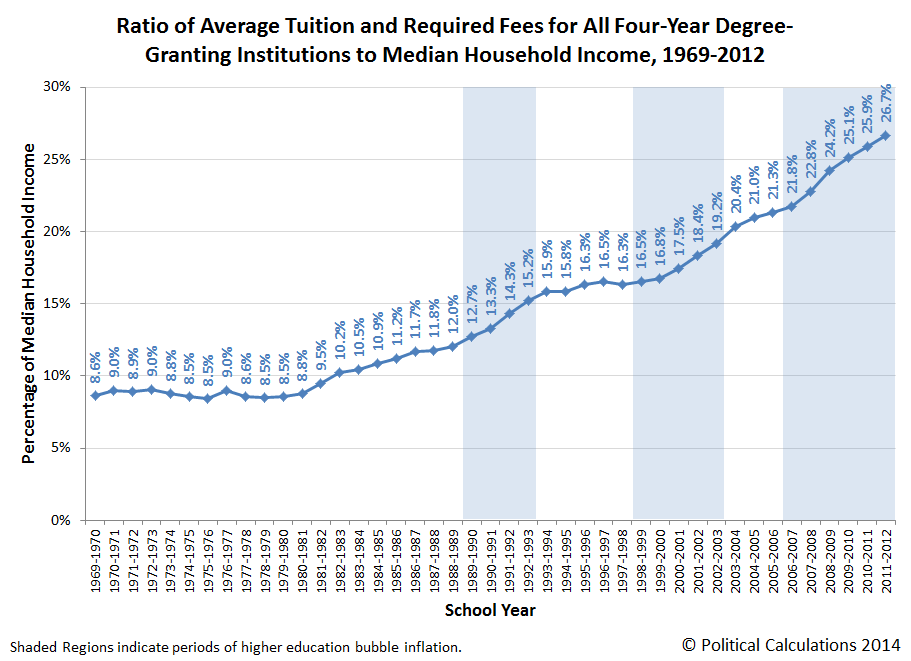 Ratio of Average Tuition and Required Fees for All Four-Year Degree-Granting Institutions to Median Household Income, 1969-2012