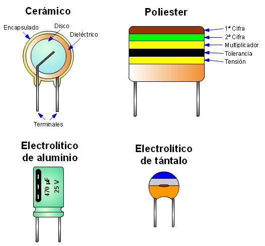 Portafolio Electronica Basica Bobinas Y Condensadores