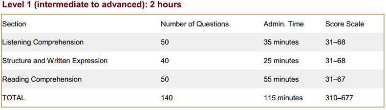 TOEFL ITP's score scale