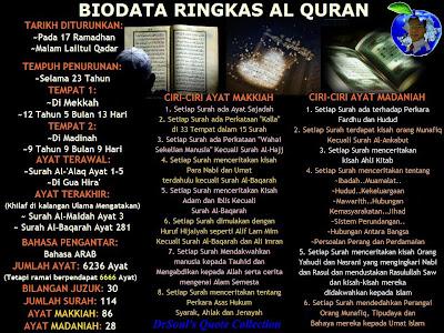 Biodata ringkas al-Quran