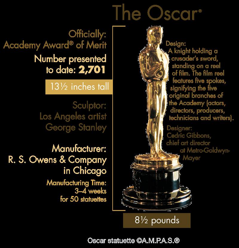 And The Winner Is E2 80 A6 also An Oscar Soiree besides 32794250908 in addition Faq furthermore Expo 2015 Le Foto Delle Installazioni Di Dante Ferretti. on oscar statue cookies