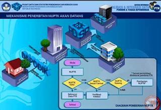 Cara Usul NUPTK Dari Dapodik Terbaru PDSP