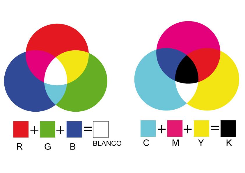Fotograf a publicitaria teor a del color for Como se forma el marmol