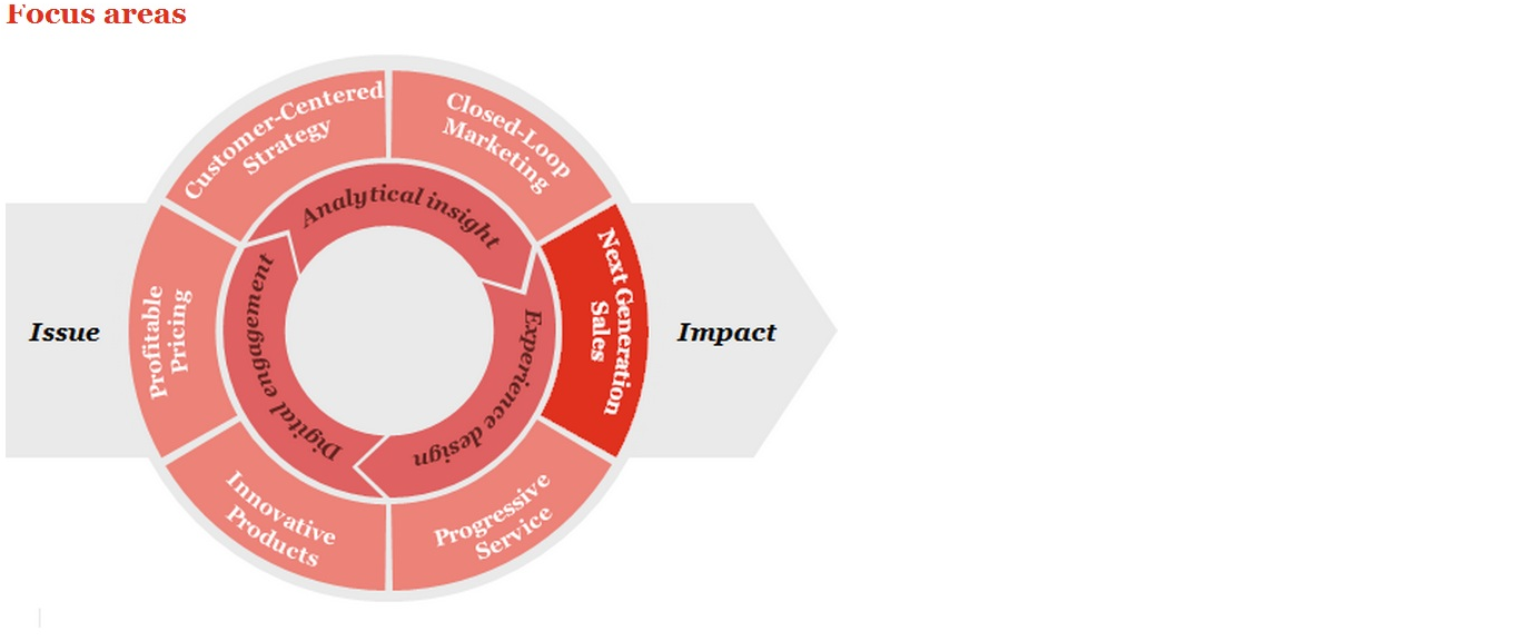Lets Focus On Real Environmental >> Pwc Environmental Scanning And Monitoring Let S Exchange Business