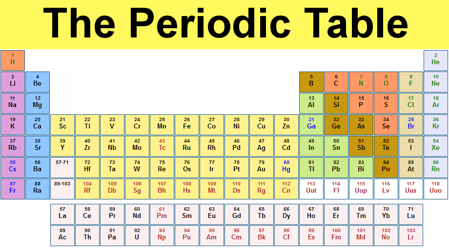 grade 9 science sept 27 periodic table