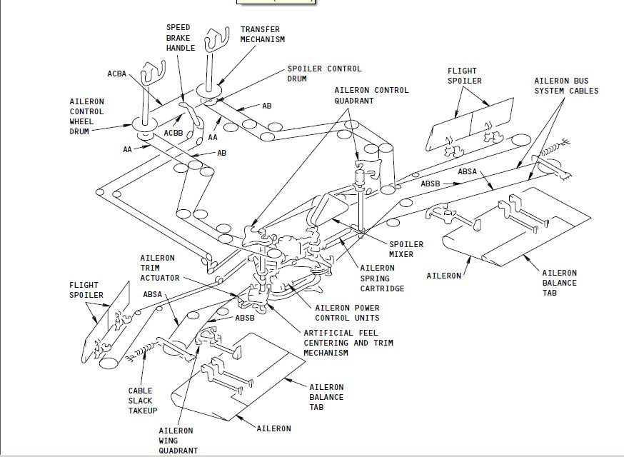 PART 66 VIRTUAL : 2012 Boeing Beacon Light Wiring Diagram on boeing wiring symbols, boeing engine, boeing fuel tank, boeing assembly, boeing antenna, boeing exploded view, boeing dimensions, boeing wiring design,