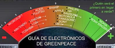 Nokia primer lugar Ranking verde de Electrónicos