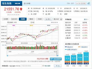 中国株コバンザメ投資 香港ハンセン指数1019